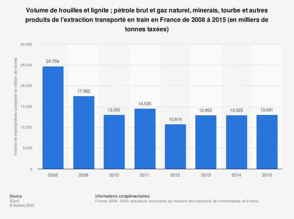 Statistique: Volume de houilles et lignite ; pétrole brut et gaz naturel, minerais, tourbe et autres produits de l'extraction transporté en train en France de 2008 à 2015 (en milliers de tonnes taxées) | Statista