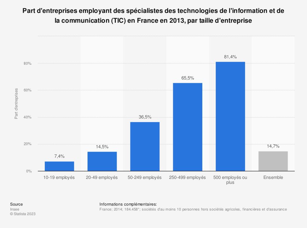 Statistique: Part d'entreprises employant des spécialistes des technologies de l'information et de la communication (TIC) en France en 2013, par taille d'entreprise | Statista