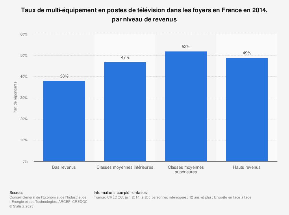 Statistique: Taux de multi-équipement en postes de télévision dans les foyers en France en 2014, par niveau de revenus | Statista