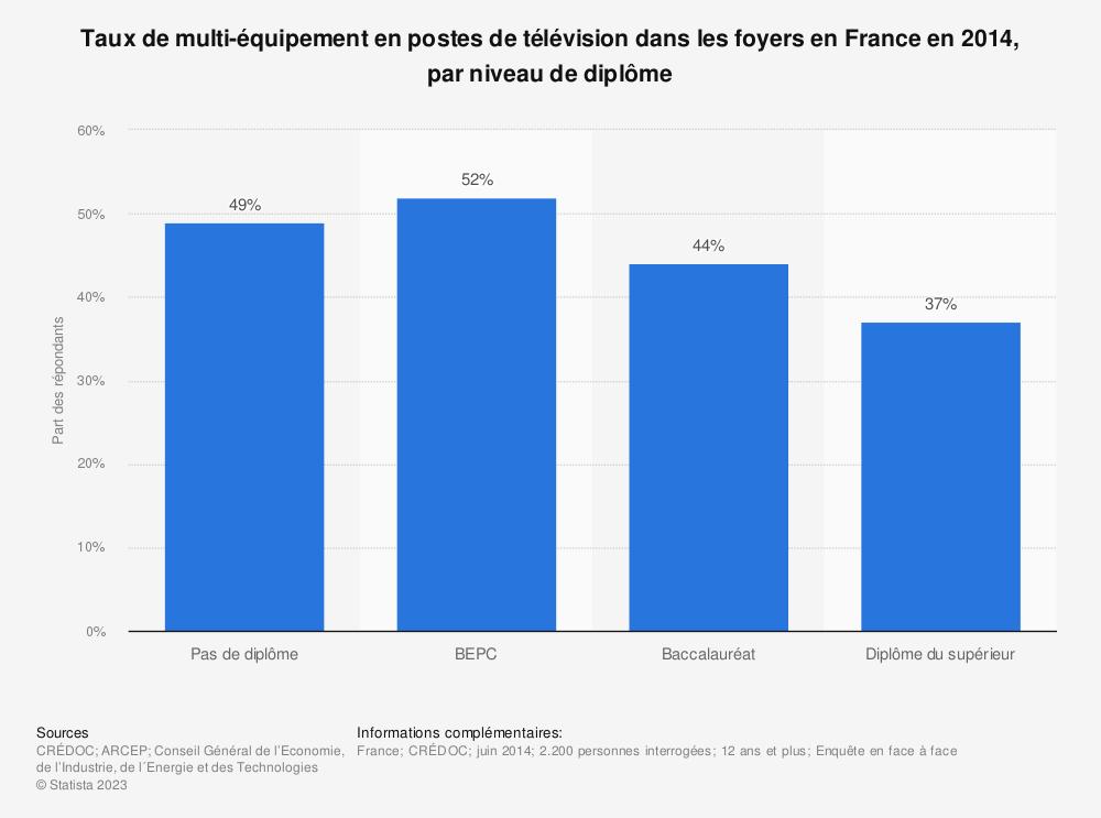 Statistique: Taux de multi-équipement en postes de télévision dans les foyers en France en 2014, par niveau de diplôme | Statista