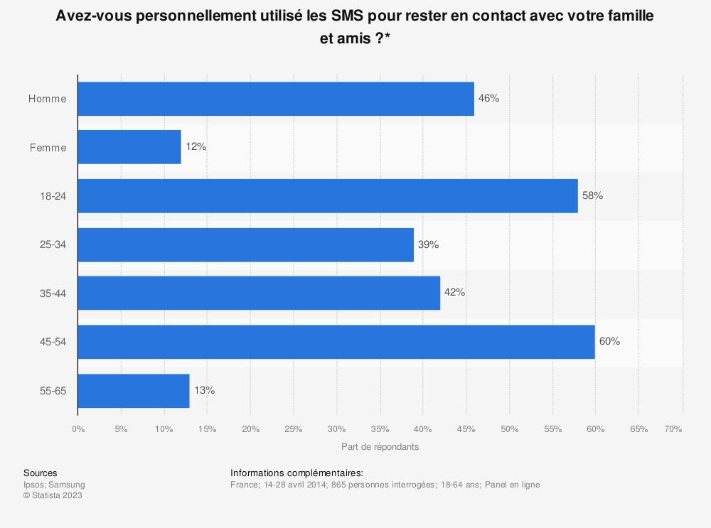 Statistique: Avez-vous personnellement utilisé les SMS pour rester en contact avec votre famille et amis?* | Statista