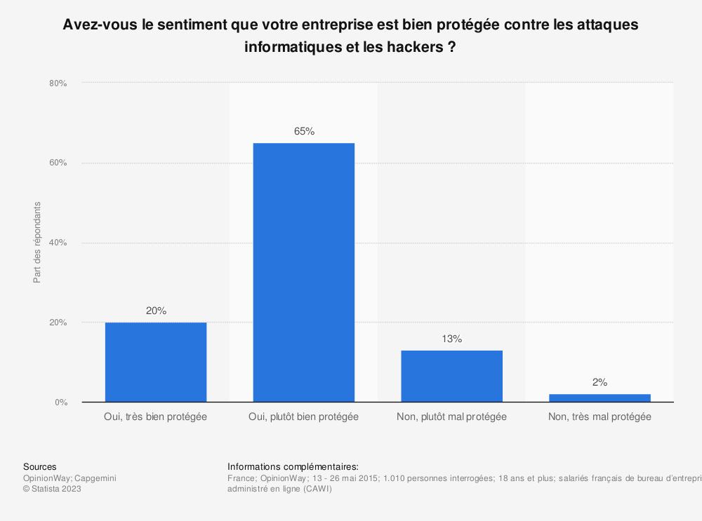 Statistique: Avez-vous le sentiment que votre entreprise est bien protégée contre les attaques informatiques et les hackers? | Statista
