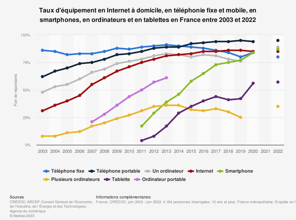 Statistique: Taux d'équipement en Internet à domicile, en téléphonie fixe et mobile, en smartphones, en ordinateurs et en tablettes en France entre 2003 et 2018 | Statista