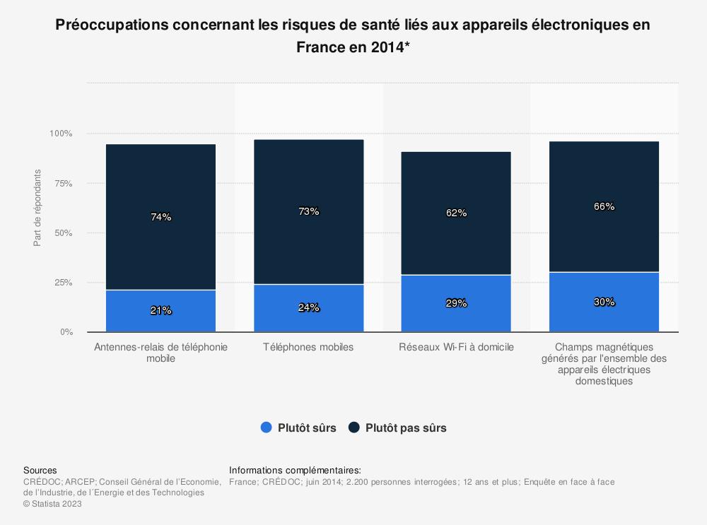 Statistique: Préoccupations concernant les risques de santé liés aux appareils électroniques en France en 2014* | Statista