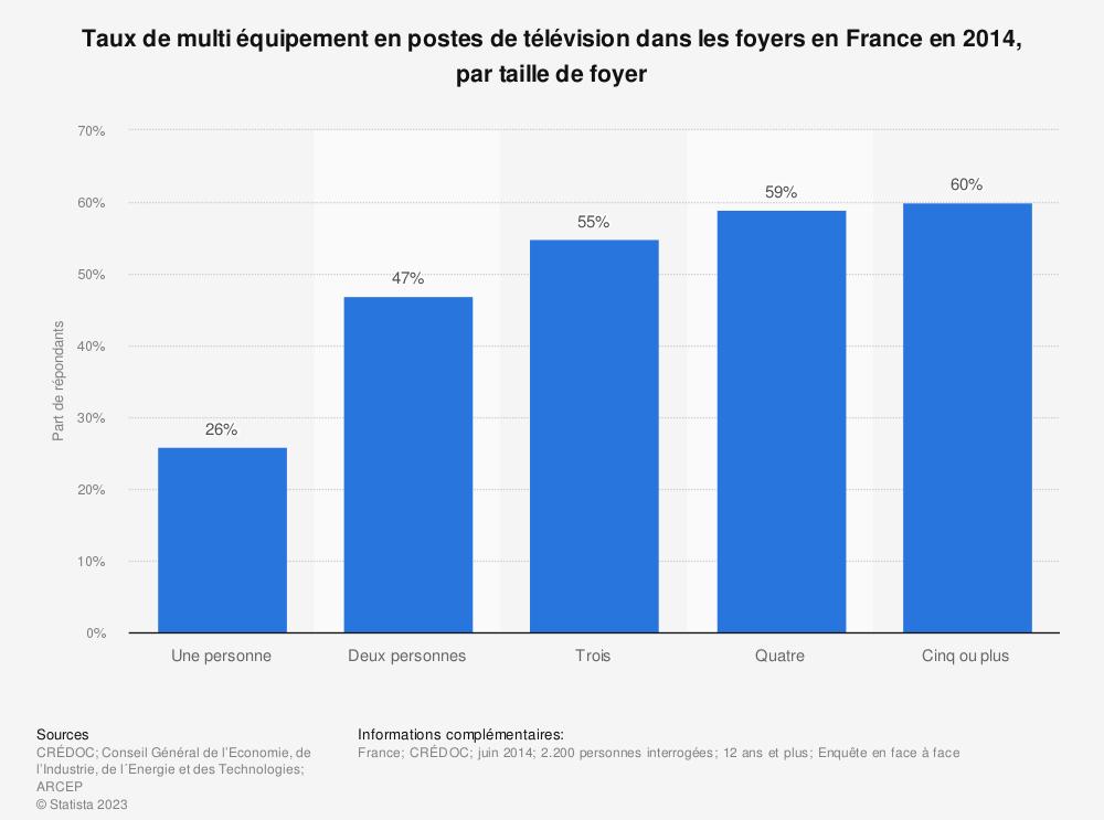 Statistique: Taux de multi équipement en postes de télévision dans les foyers en France en 2014, par taille de foyer | Statista
