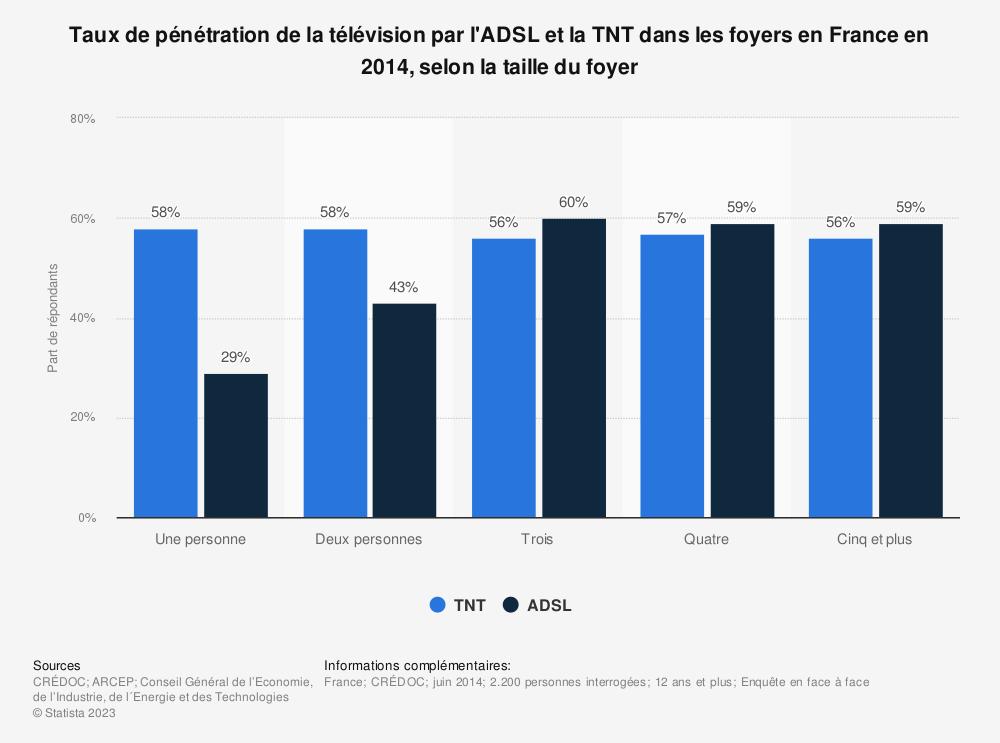Statistique: Taux de pénétration de la télévision par l'ADSL et la TNT dans les foyers en France en 2014, selon la taille du foyer | Statista