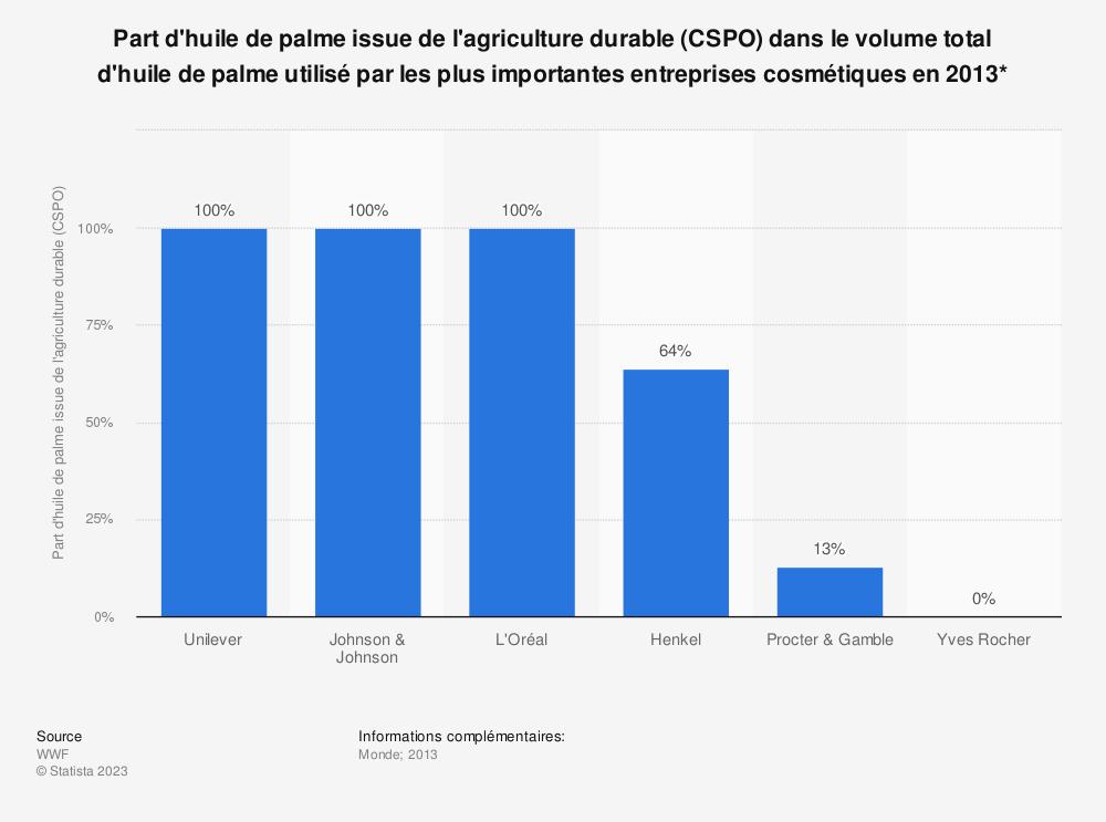 Statistique: Part d'huile de palme issue de l'agriculture durable (CSPO) dans le volume total d'huile de palme utilisé par les plus importantes entreprises cosmétiques en 2013* | Statista