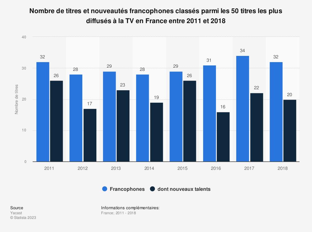 Statistique: Nombre de titres et nouveautés francophones classés parmi les 50 titres les plus diffusés à la TV en France entre 2011 et 2018 | Statista