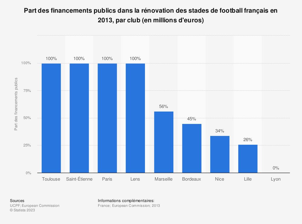 Statistique: Part des financements publics dans la rénovation des stades de football français en 2013, par club (en millions d'euros) | Statista