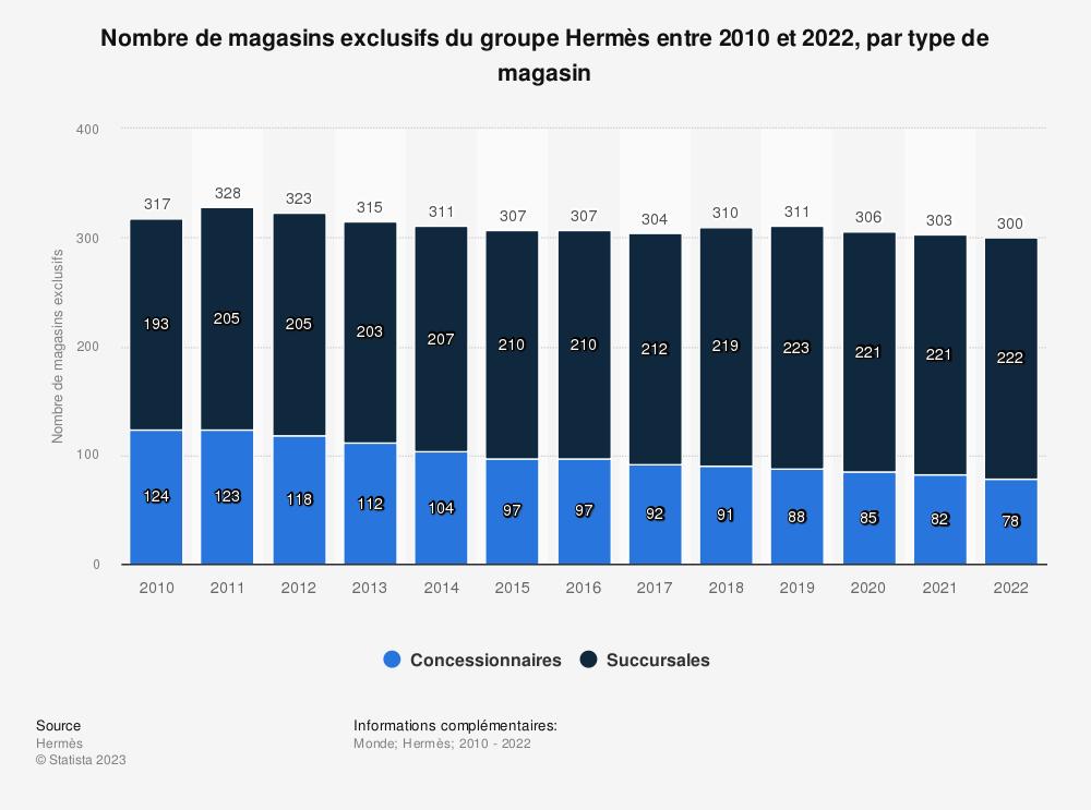 Statistique: Nombre de magasins exclusifs du groupe Hermès entre 2010 et 2017, par type de magasin | Statista