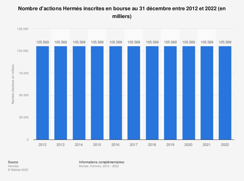 Statistique: Nombre d'actions Hermès inscrites en bourse au 31 décembre entre 2012 et 2018 (en milliers) | Statista