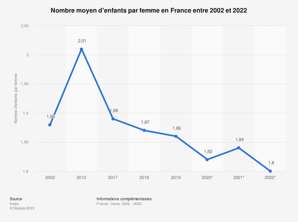 Statistique: Nombre moyen d'enfants par femme en France entre 2005 et 2017 | Statista