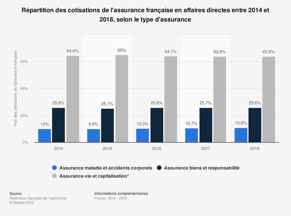 Statistique: Répartition des cotisations de l'assurance française en affaires directes entre 2014 et 2018, selon le type d'assurance  | Statista