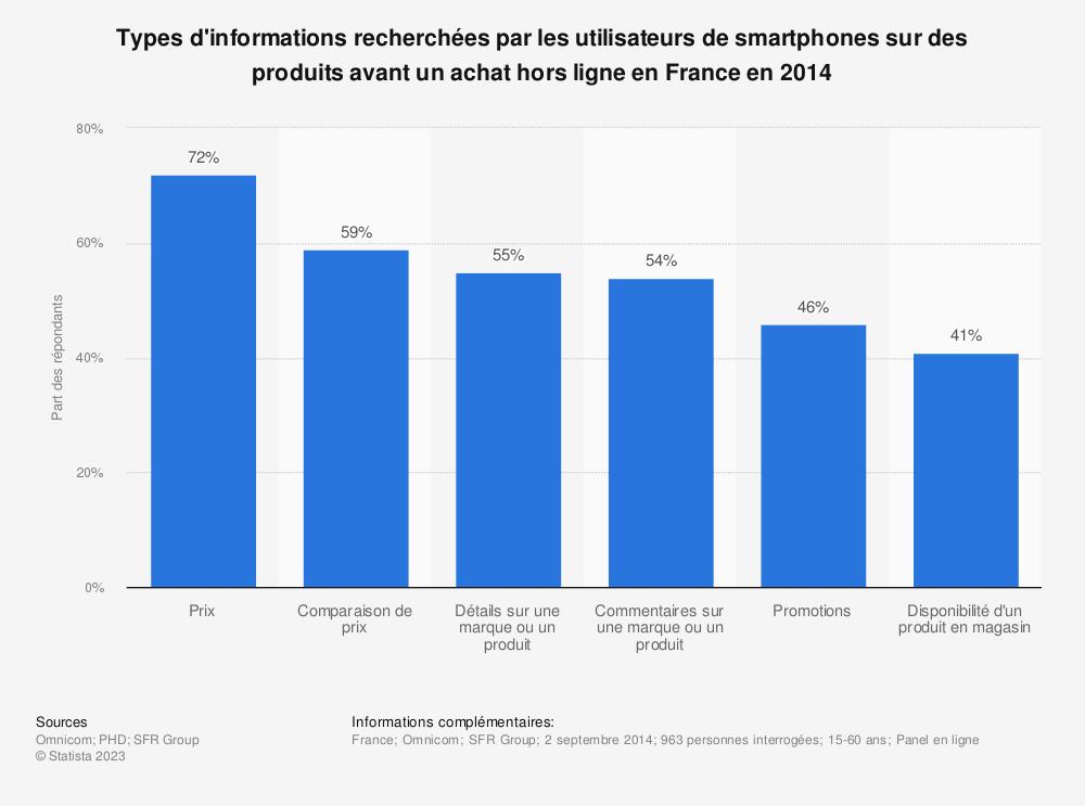 Statistique: Types d'informations recherchées par les utilisateurs de smartphones sur des produits avant un achat hors ligne en France en 2014 | Statista
