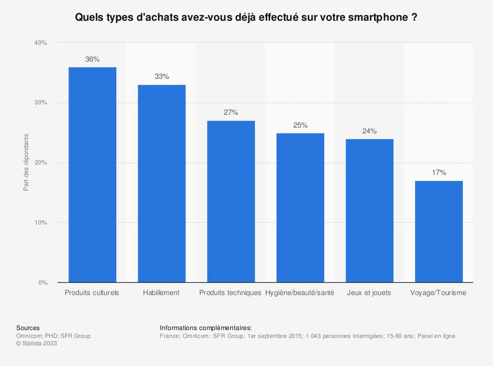 Statistique: Quels types d'achats avez-vous déjà effectué sur votre smartphone ? | Statista