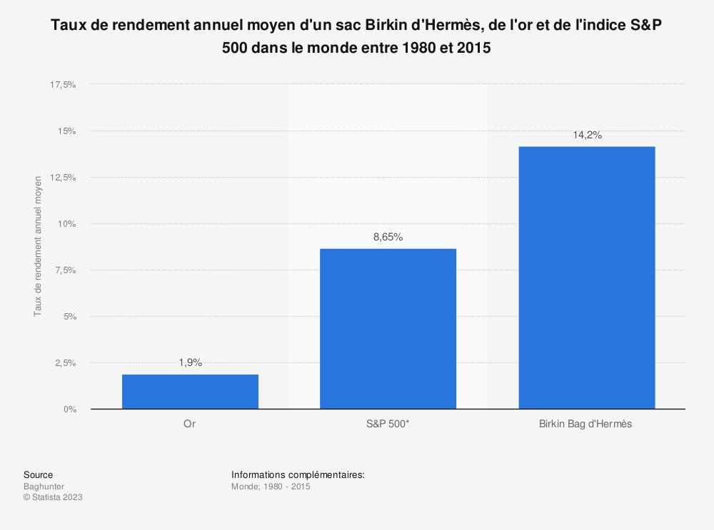 Statistique: Taux de rendement annuel moyen d'un sac Birkin d'Hermès, de l'or et de l'indice S&P 500 dans le monde entre 1980 et 2015 | Statista