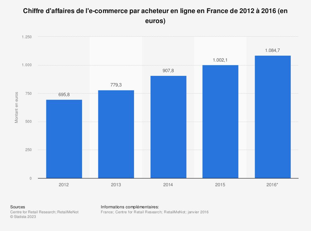Statistique: Chiffre d'affaires de l'e-commerce par acheteur en ligne en France de 2012 à 2016 (en euros) | Statista