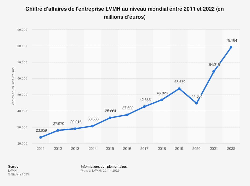 Statistique: Chiffre d'affaires de l'entreprise LVMH au niveau mondial entre 2011 et 2019 (en millions d'euros) | Statista