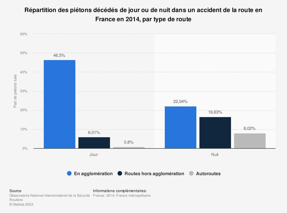 Statistique: Répartition des piétons décédés de jour ou de nuit dans un accident de la route en France en 2014, par type de route | Statista