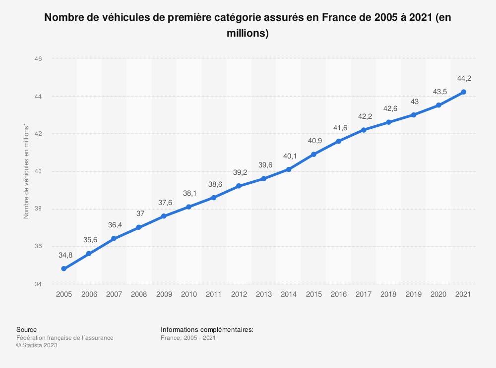 Statistique: Nombre de véhicules de première catégorie assurés en France de 2005 à 2018* (en millions) | Statista