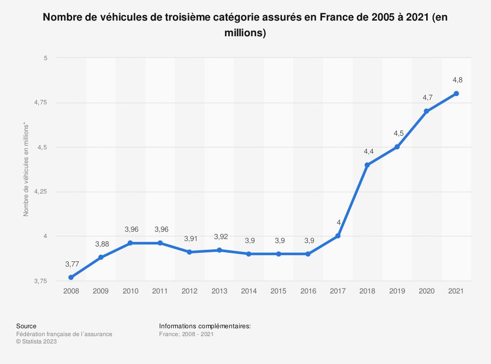 Statistique: Nombre de véhicules de troisième catégorie assurés en France de 2005 à 2018* (en millions) | Statista