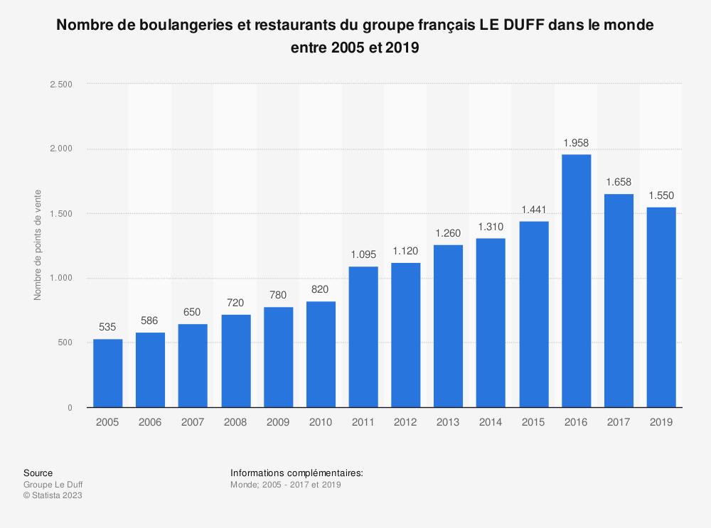 Statistique: Nombre de boulangeries et restaurants du groupe français LE DUFF dans le monde entre 2005 et 2017 | Statista