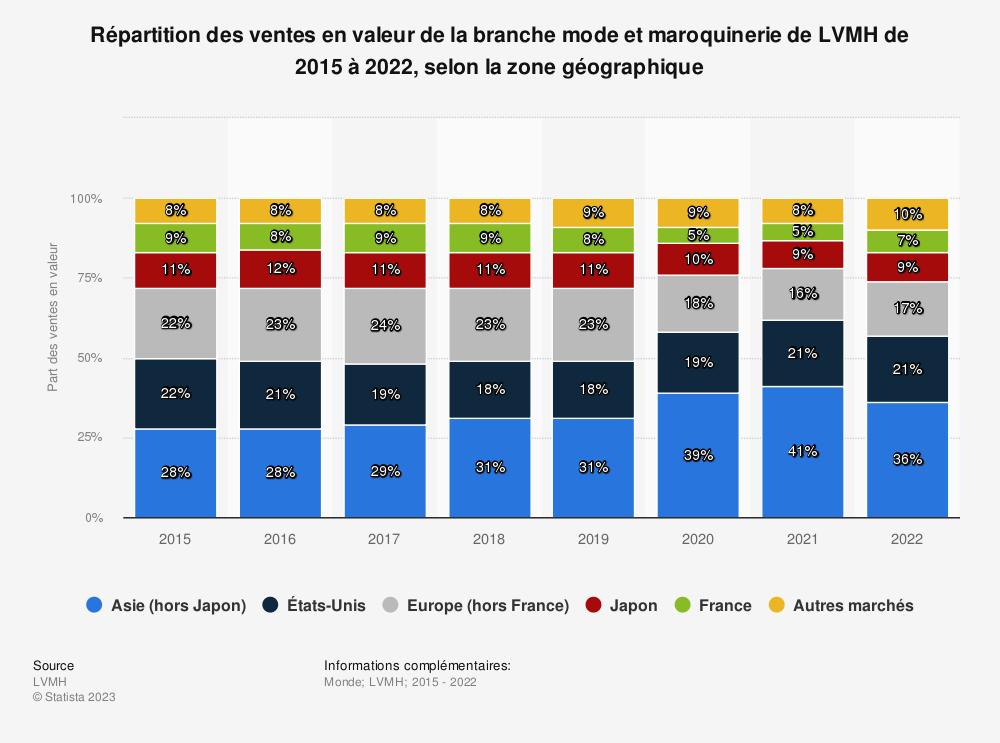 Statistique: Répartition des ventes en valeur de la branche mode et maroquinerie de LVMH de 2015 à 2018, selon la zone géographique | Statista