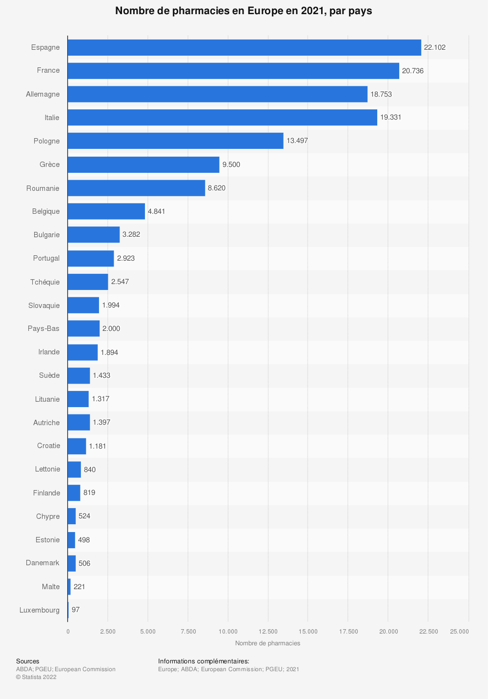 Statistique: Nombre de pharmacies en Europe en 2019, par pays | Statista