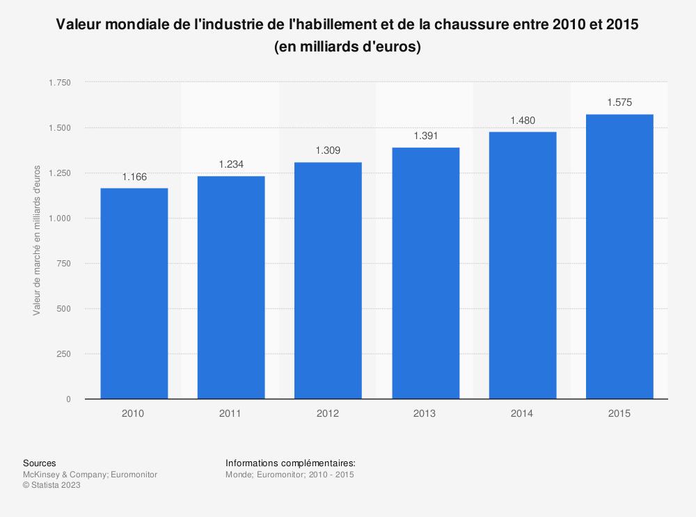Statistique: Valeur mondiale de l'industrie de l'habillement et de la chaussure entre 2010 et 2015 (en milliards d'euros) | Statista