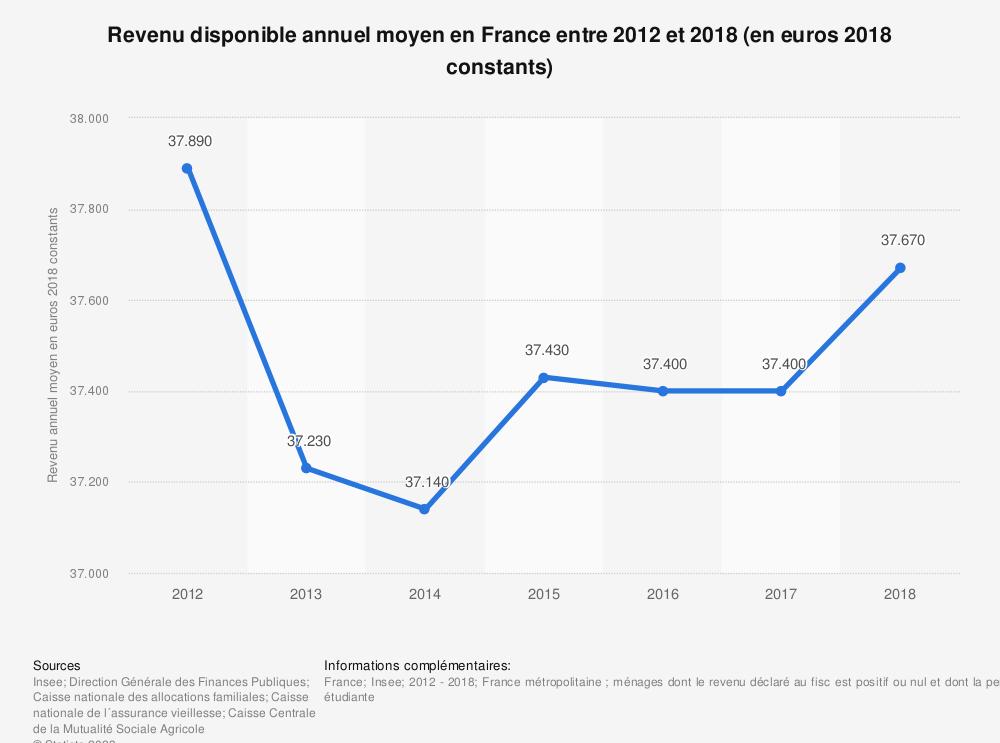Statistique: Revenu disponible annuel moyen en France entre 2012 et 2015 (en euros constants) | Statista