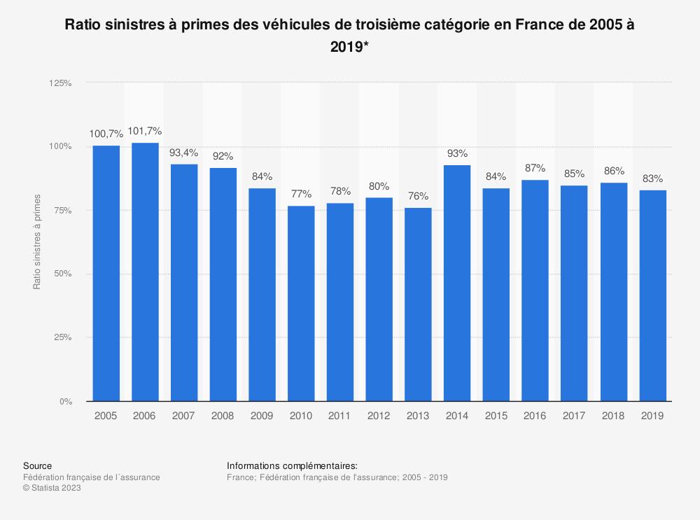 Statistique: Ratio sinistres à primes des véhicules de troisième catégorie en France de 2005 à 2018* | Statista