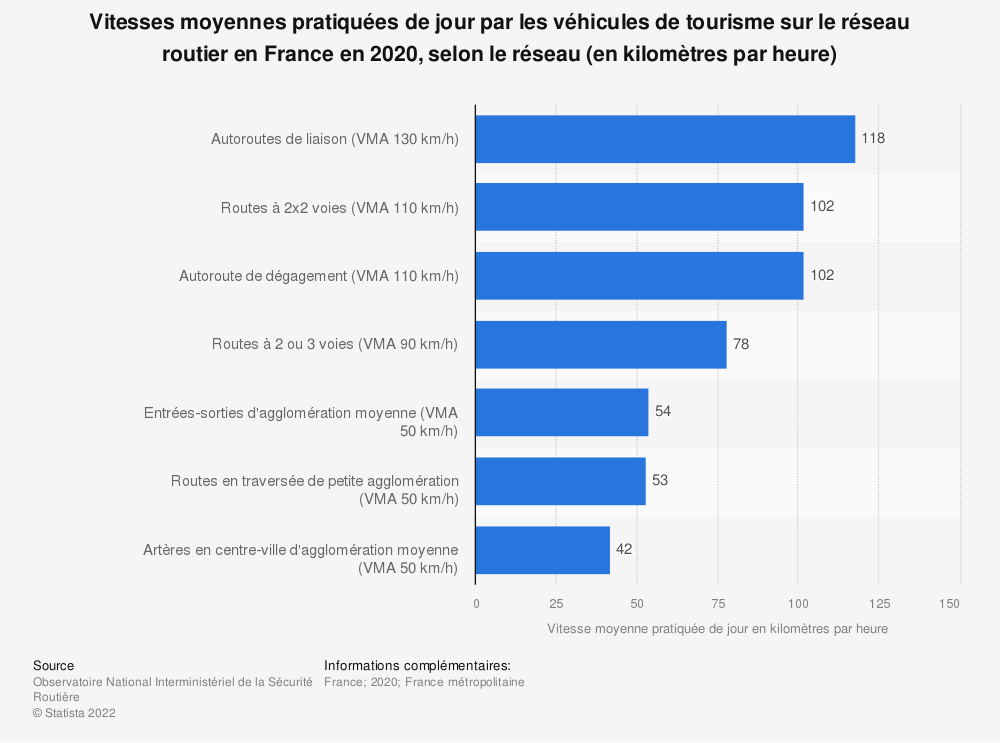 Statistique: Vitesses moyennes pratiquées de jour par les véhicules de tourisme sur le réseau routier en France en 2018, selon le réseau (en kilomètres par heure) | Statista