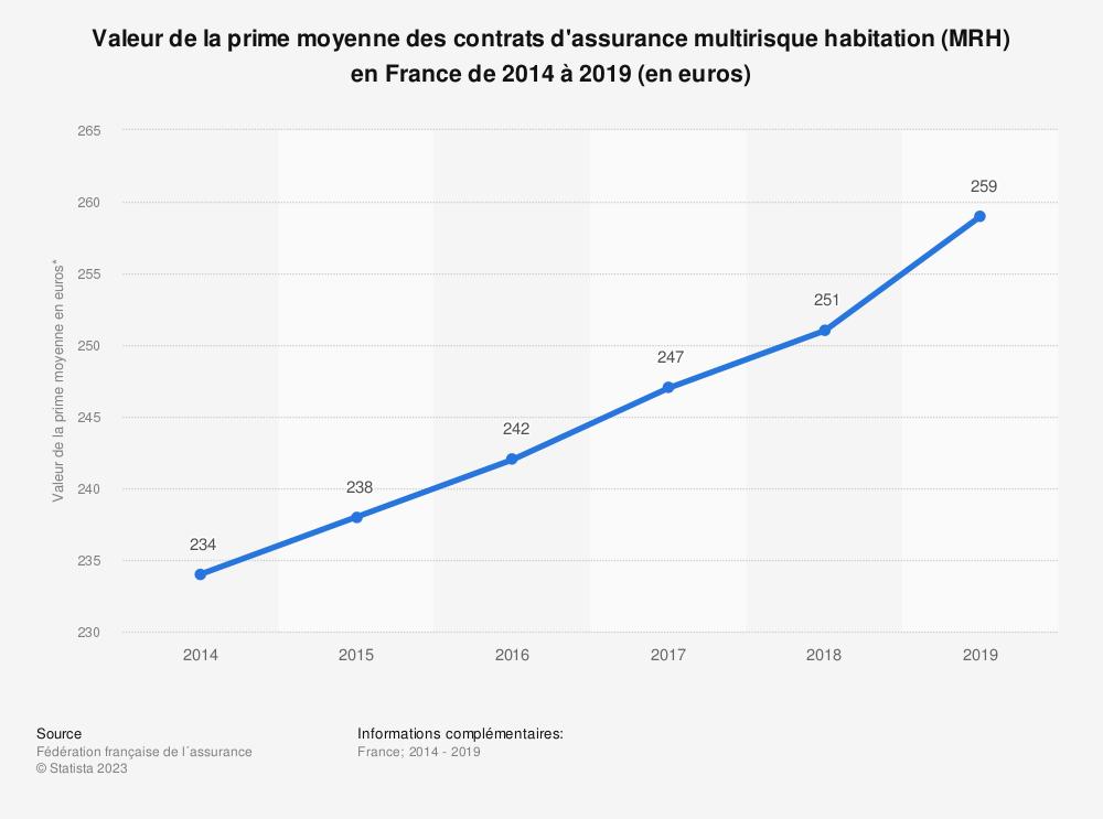 Statistique: Valeur de la prime moyenne des contrats d'assurance multirisques habitation (MRH) en France de 2014 à 2018 (en euros) | Statista