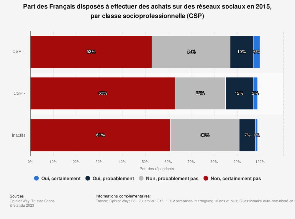 Statistique: Part des Français disposés à effectuer des achats sur des réseaux sociaux en 2015, par classe socioprofessionnelle (CSP) | Statista