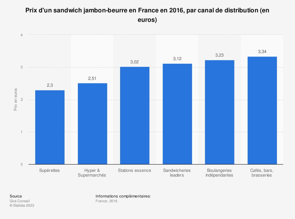 Statistique: Prix d'un sandwich jambon-beurre en France en 2016, par canal de distribution (en euros) | Statista