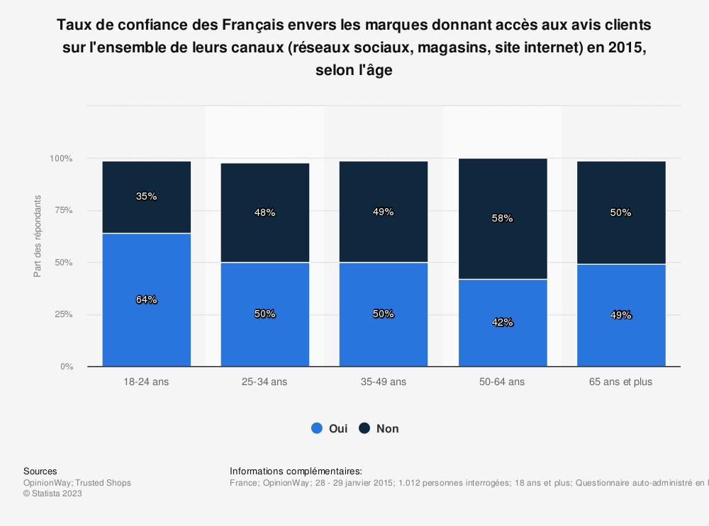 Statistique: Taux de confiance des Français envers les marques donnant accès aux avis clients sur l'ensemble de leurs canaux (réseaux sociaux, magasins, site internet) en 2015, selon l'âge | Statista