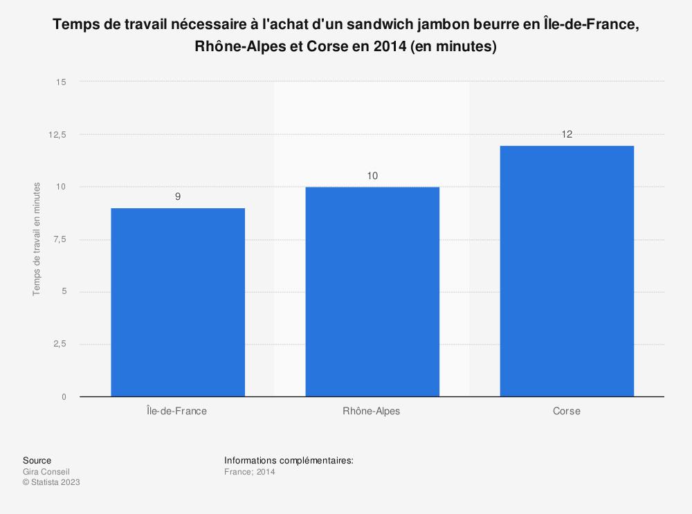 Statistique: Temps de travail nécessaire à l'achat d'un sandwich jambon beurre en Île-de-France, Rhône-Alpes et Corse en 2014 (en minutes) | Statista