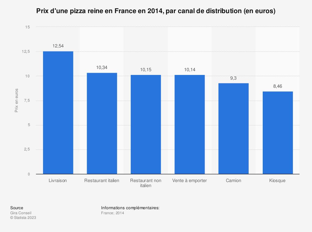 Statistique: Prix d'une pizza reine en France en 2014, par canal de distribution (en euros) | Statista