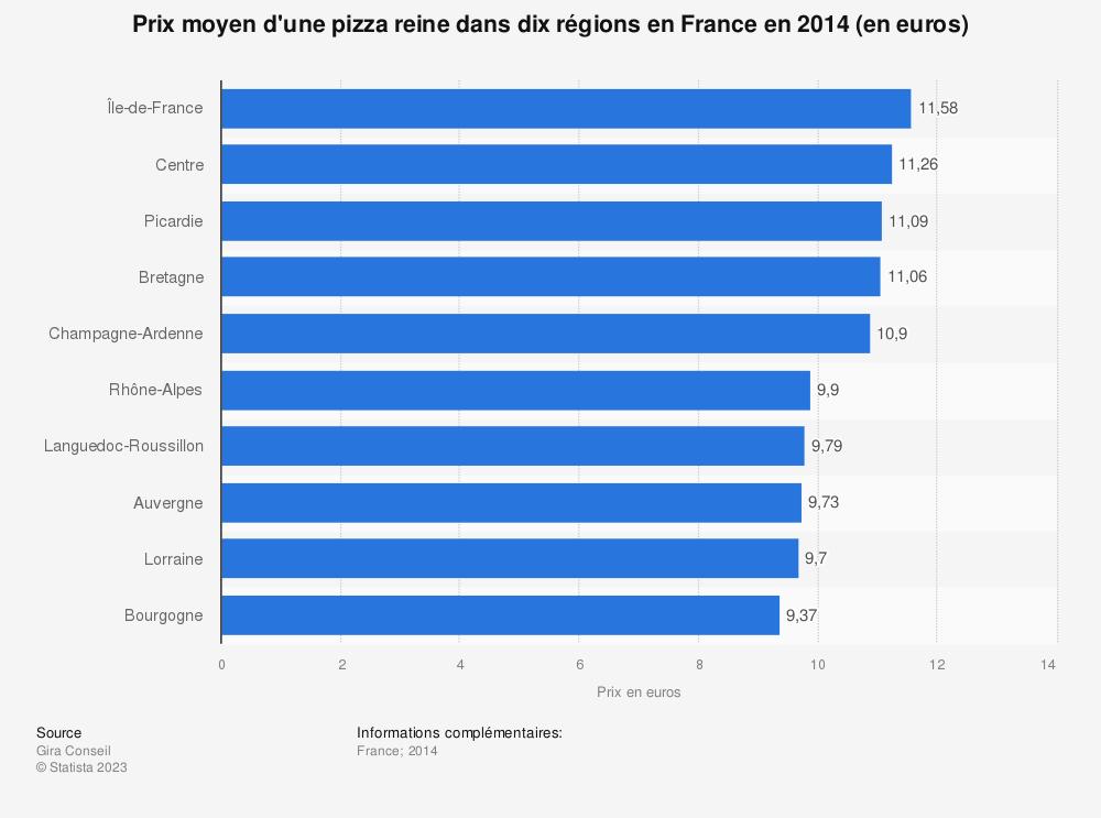 Statistique: Prix moyen d'une pizza reine dans dix régions en France en 2014 (en euros) | Statista