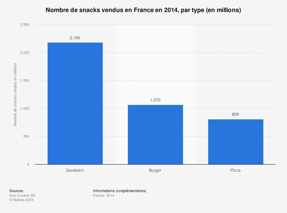 Statistique: Nombre de snacks vendus en France en 2014, par type (en millions) | Statista