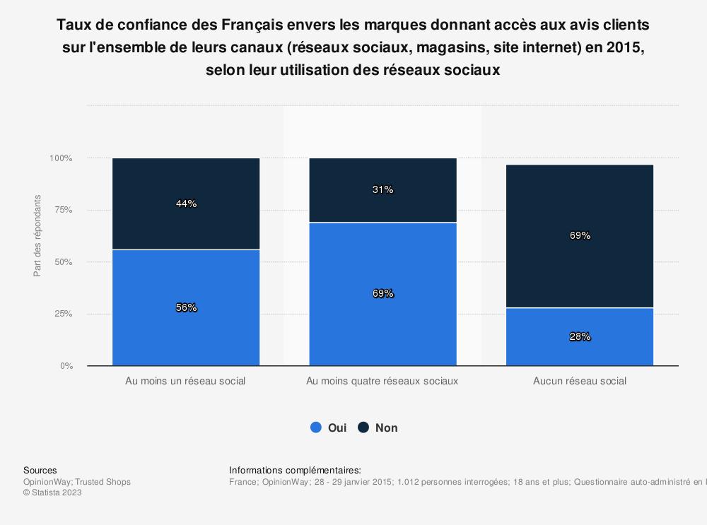 Statistique: Taux de confiance des Français envers les marques donnant accès aux avis clients sur l'ensemble de leurs canaux (réseaux sociaux, magasins, site internet) en 2015, selon leur utilisation des réseaux sociaux | Statista