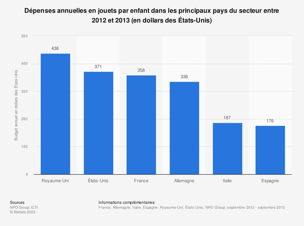 Statistique: Dépenses annuelles en jouets par enfant dans les principaux pays du secteur entre 2012 et 2013 (en dollars des États-Unis) | Statista