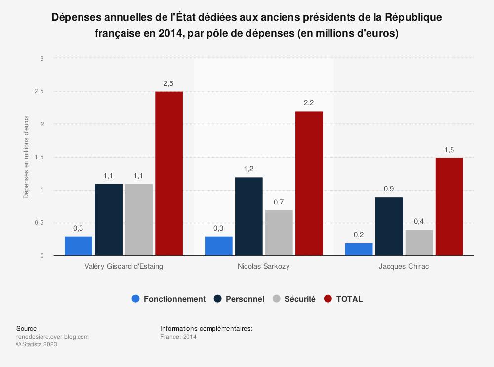 Statistique: Dépenses annuelles de l'État dédiées aux anciens présidents de la République française en 2014, par pôle de dépenses (en millions d'euros) | Statista