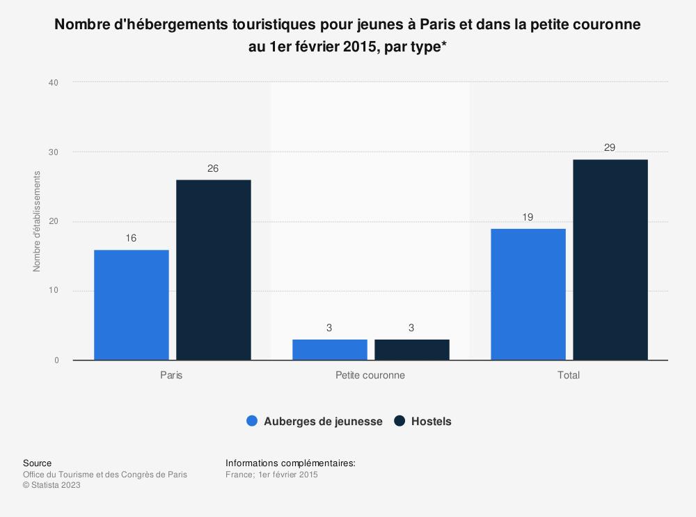 Statistique: Nombre d'hébergements touristiques pour jeunes à Paris et dans la petite couronne au 1er février 2015, par type* | Statista