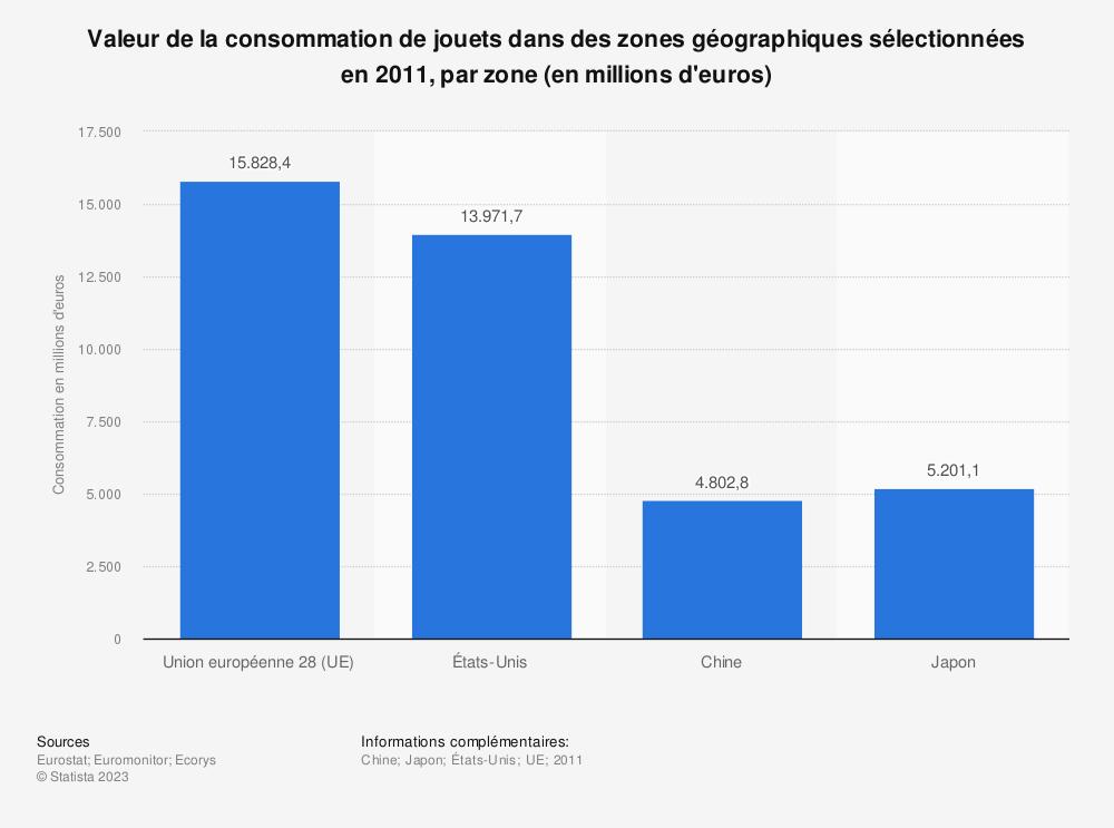 Statistique: Valeur de la consommation de jouets dans des zones géographiques sélectionnées en 2011, par zone (en millions d'euros) | Statista