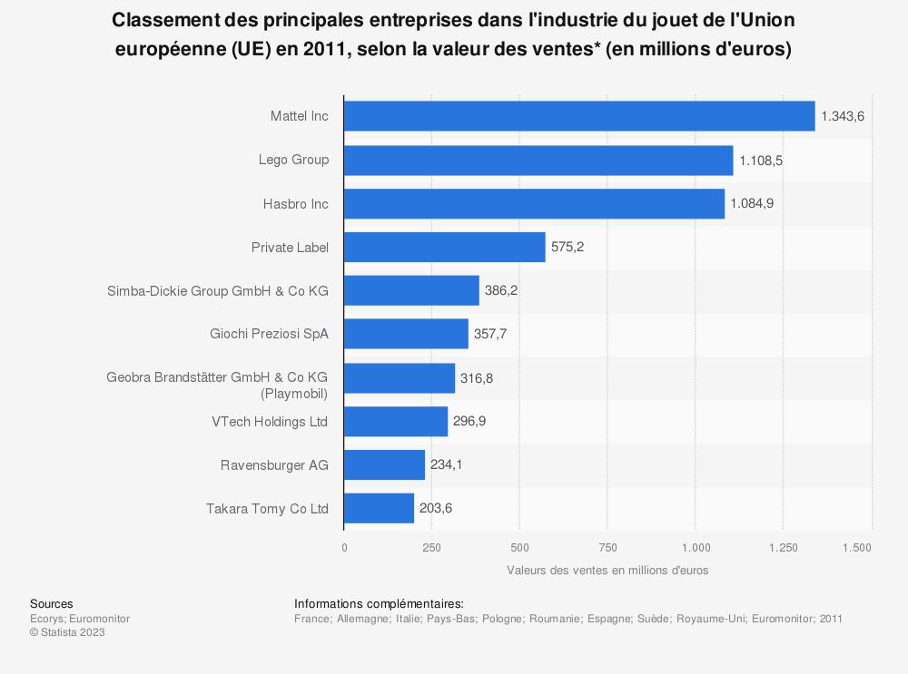 Statistique: Classement des principales entreprises dans l'industrie du jouet de l'Union européenne (UE) en 2011, selon la valeur des ventes* (en millions d'euros) | Statista