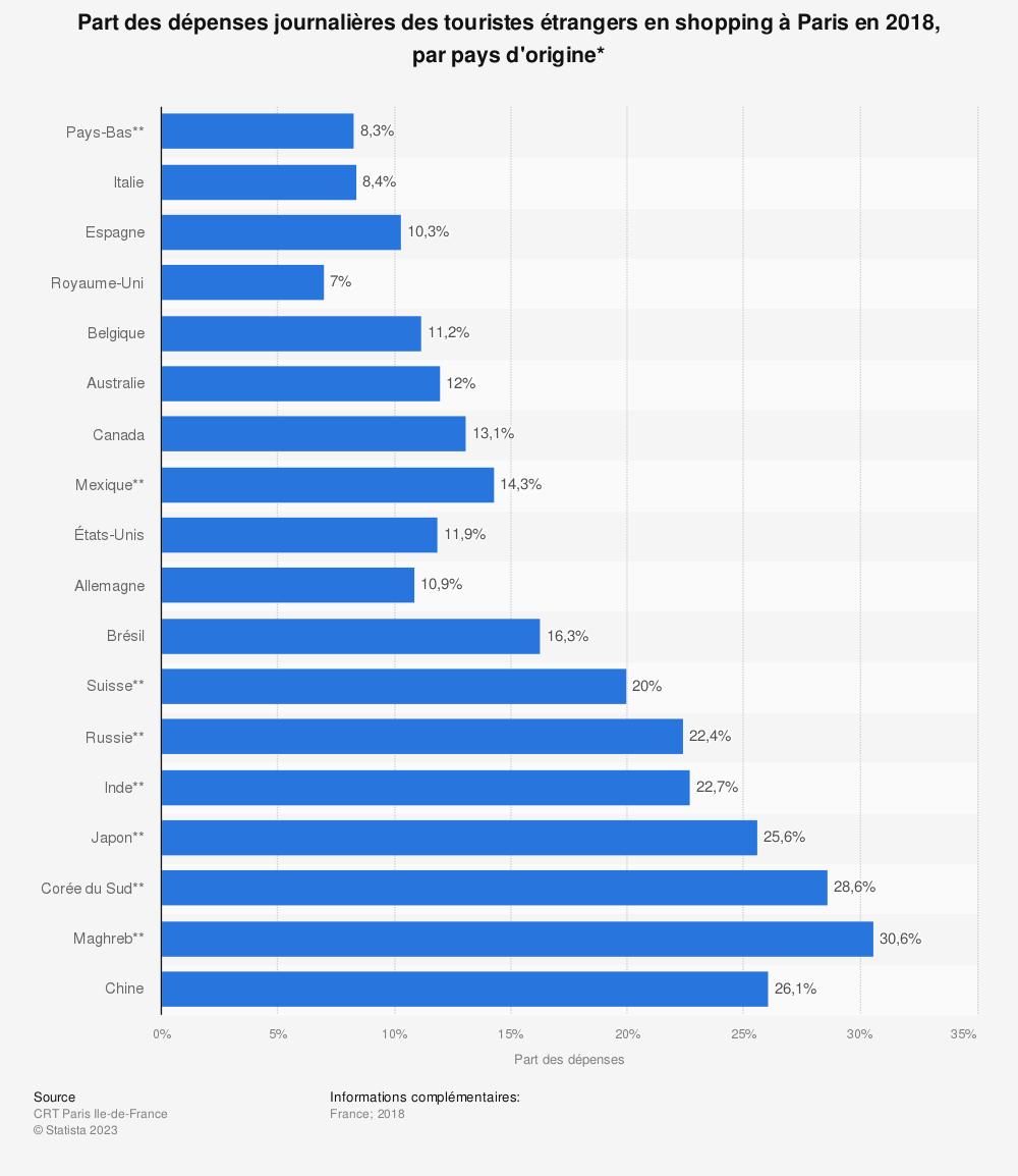 Statistique: Part des dépenses journalières des touristes étrangers en shopping à Paris en 2018, par pays d'origine* | Statista