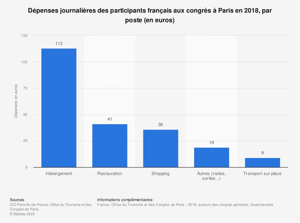 Statistique: Dépenses journalières des participants français aux congrès à Paris en 2018, par poste (en euros) | Statista