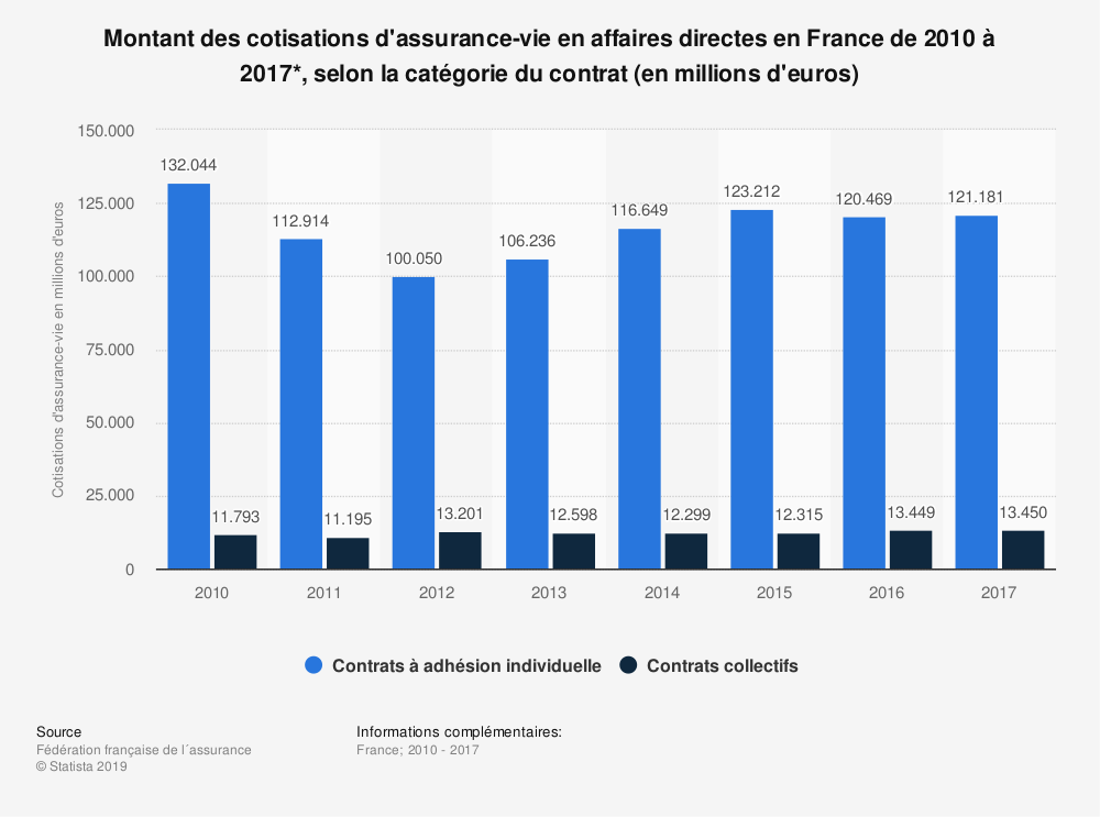 Statistique: Montant des cotisations d'assurance-vie en affaires directes en France de 2010 à 2017*, selon la catégorie du contrat (en millions d'euros) | Statista