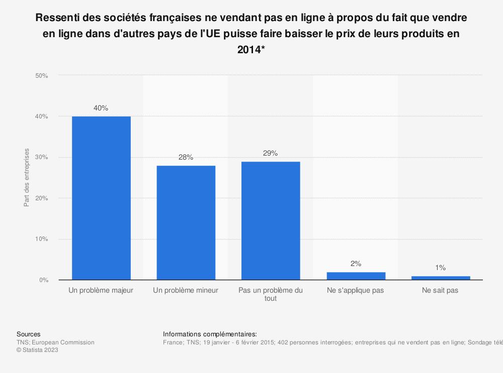 Statistique: Ressenti des sociétés françaises ne vendant pas en ligne à propos du fait que vendre en ligne dans d'autres pays de l'UE puisse faire baisser le prix de leurs produits en 2014* | Statista